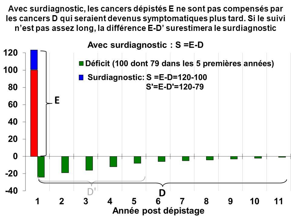 Avec surdiagnostic, les cancers dépistés E ne sont pas compensés par les cancers D qui seraient devenus symptomatiques plus tard.