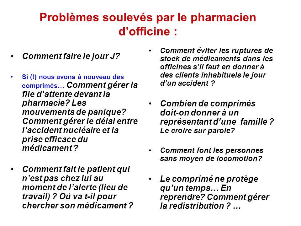 Problèmes soulevés par le pharmacien d'officine :
