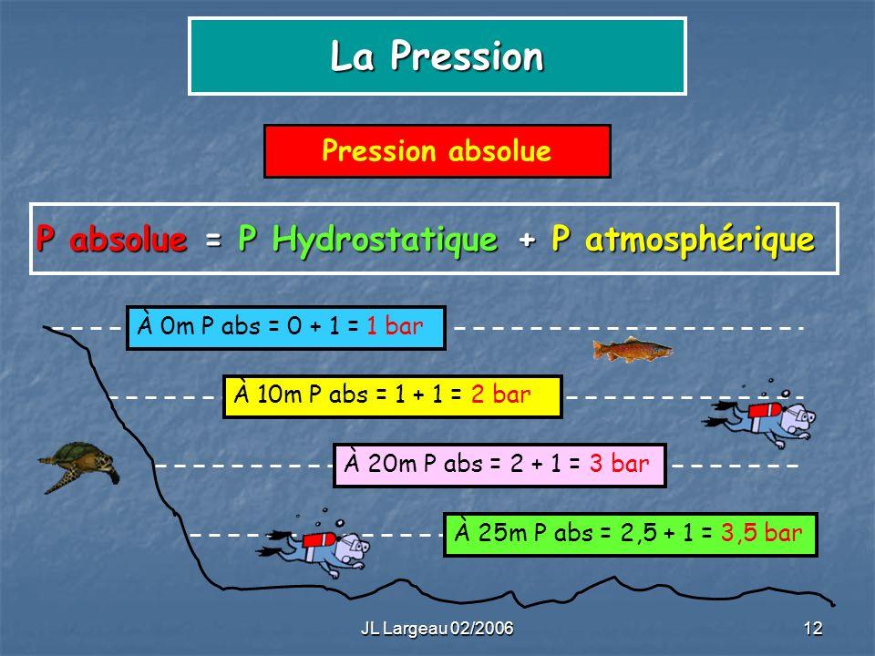 P absolue = P Hydrostatique + P atmosphérique