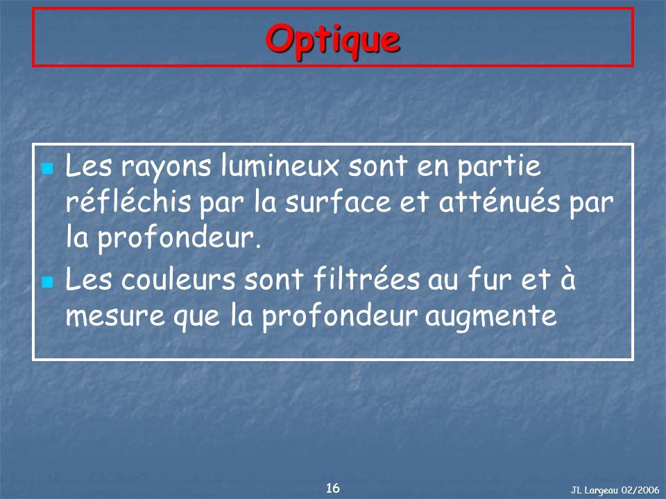 Optique Les rayons lumineux sont en partie réfléchis par la surface et atténués par la profondeur.