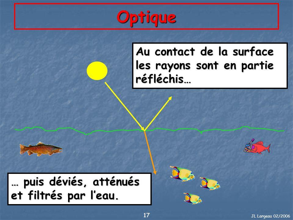 Optique Au contact de la surface les rayons sont en partie réfléchis…