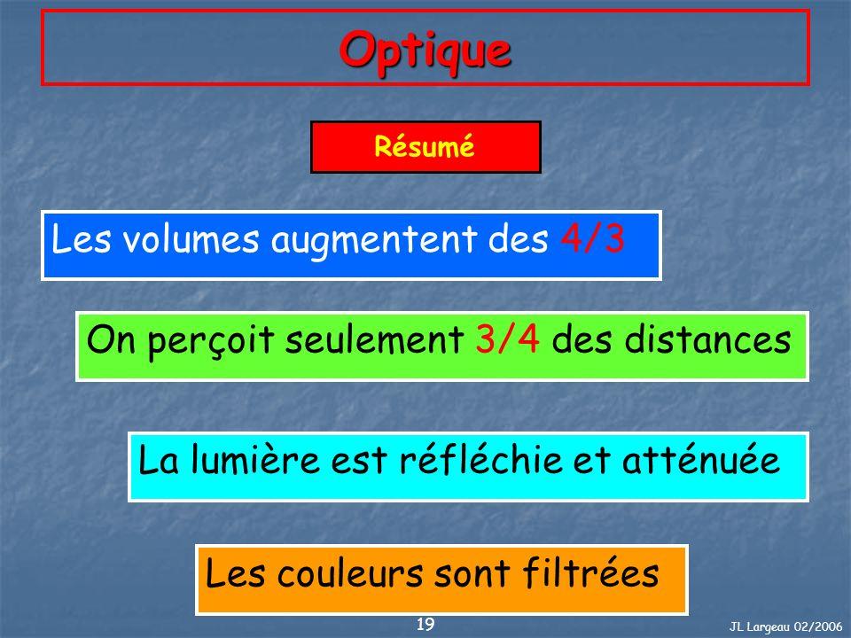 Optique Les volumes augmentent des 4/3