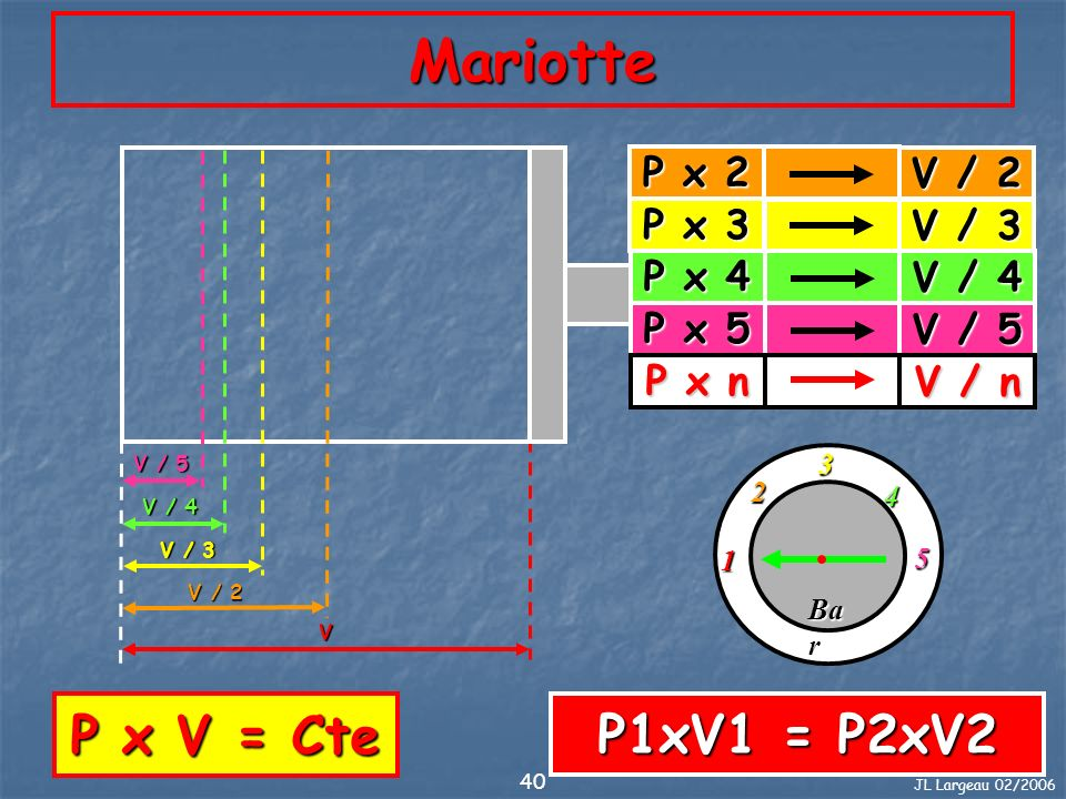 Mariotte P x V = Cte P1xV1 = P2xV2 P x 2 V / 2 P x 3 V / 3 P x 4 V / 4