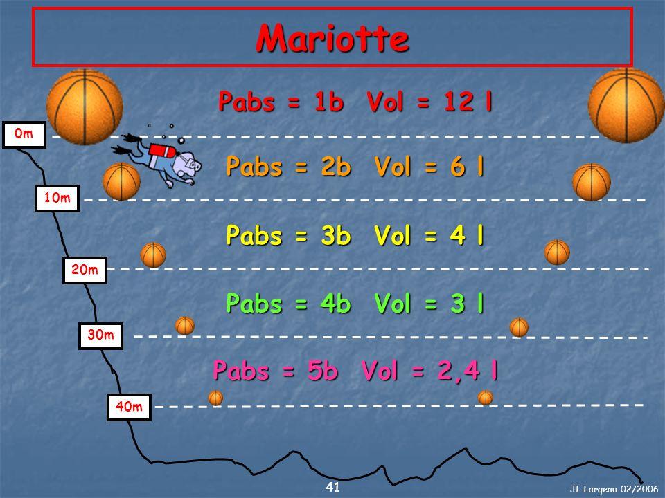 Mariotte Pabs = 1b Vol = 12 l Pabs = 2b Vol = 6 l Pabs = 3b Vol = 4 l