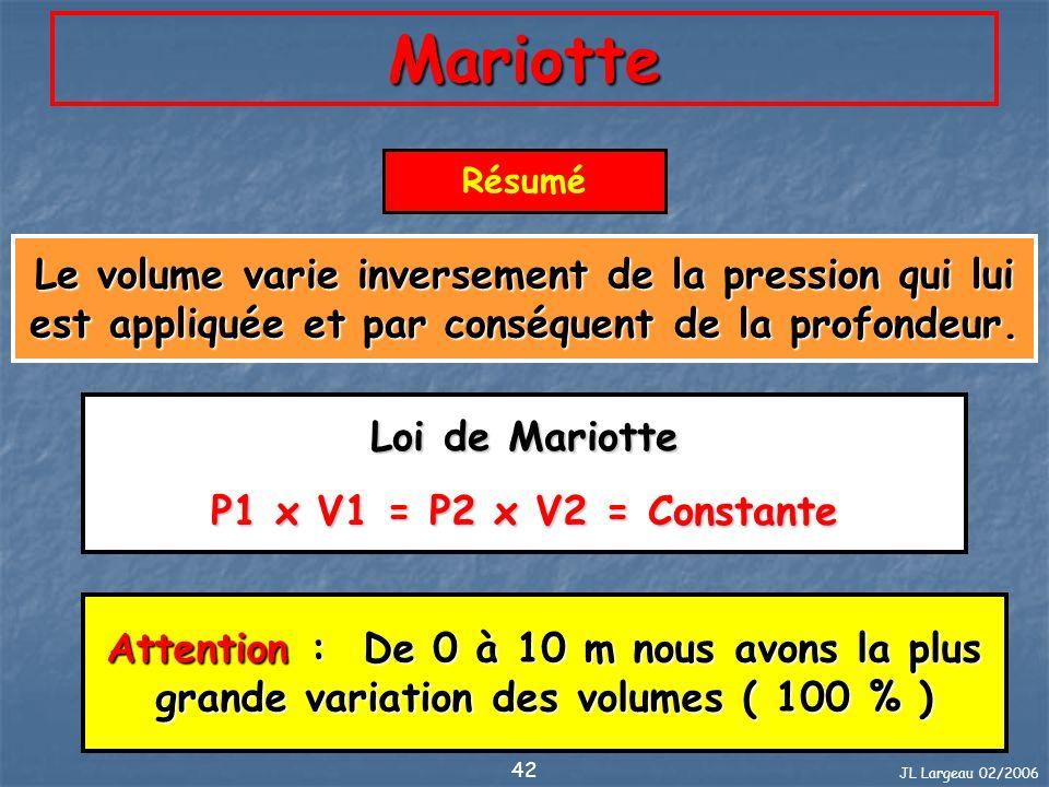 Mariotte Résumé. Le volume varie inversement de la pression qui lui est appliquée et par conséquent de la profondeur.