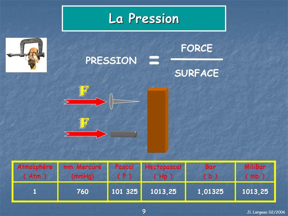 = F F La Pression FORCE PRESSION SURFACE Atmosphère ( Atm ) mm Mercure