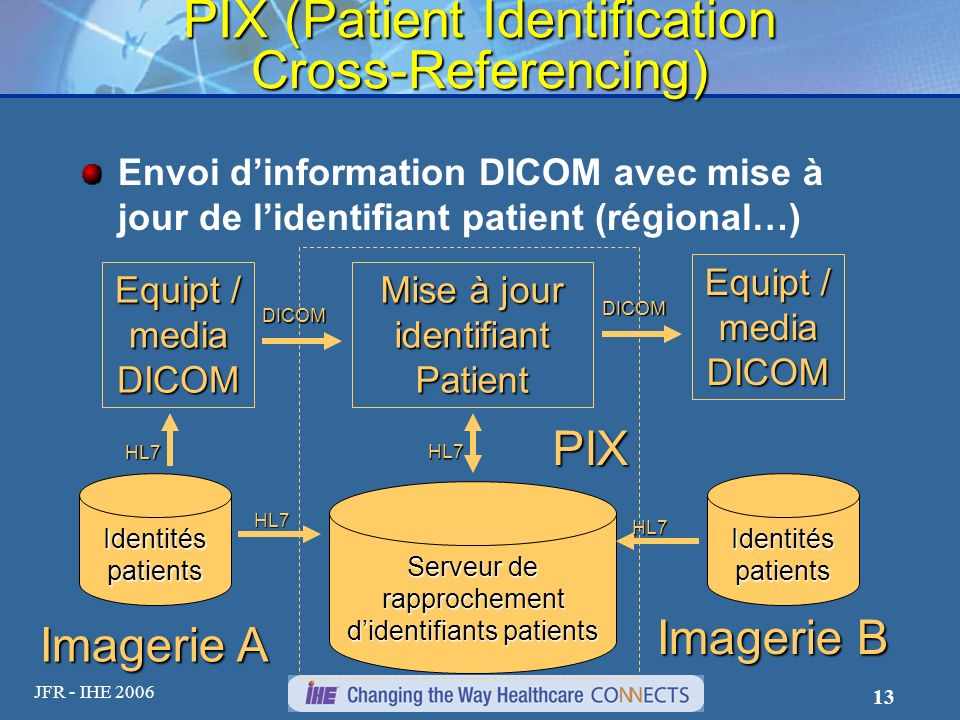 PIX (Patient Identification Cross-Referencing)