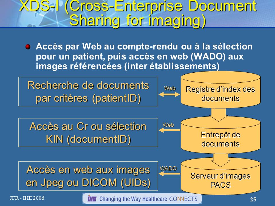 XDS-I (Cross-Enterprise Document Sharing for imaging)