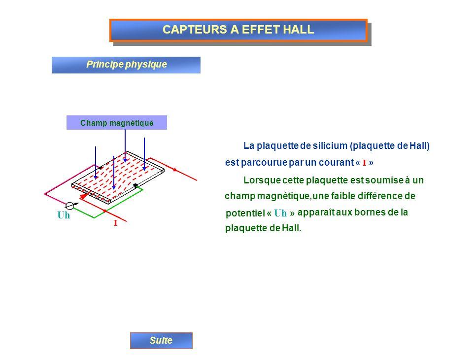 CAPTEURS A EFFET HALL Uh Principe physique