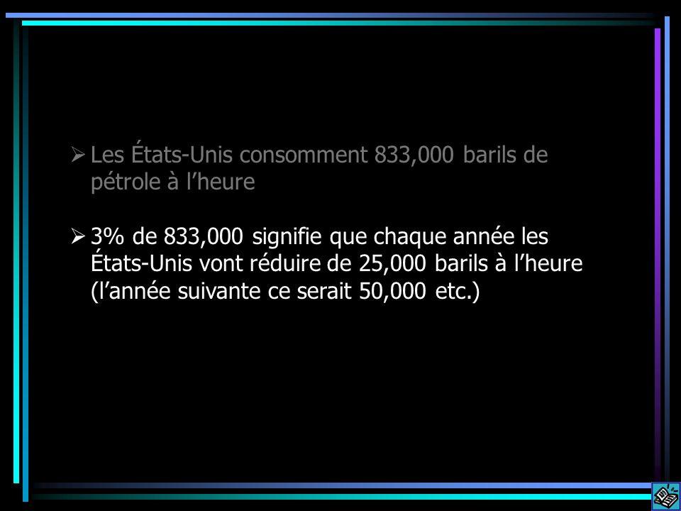 Les États-Unis consomment 833,000 barils de pétrole à l'heure