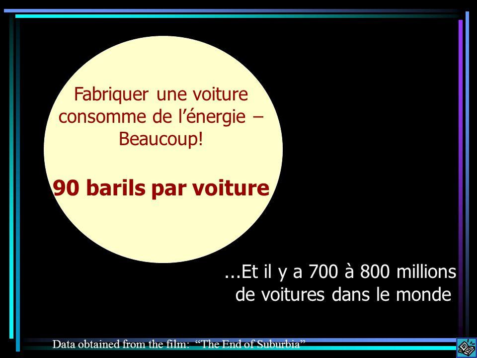 90 barils par voiture …Et il y a 700 à 800 millions