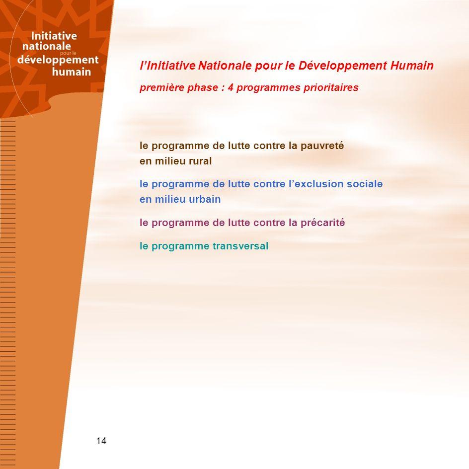 l'Initiative Nationale pour le Développement Humain première phase : 4 programmes prioritaires