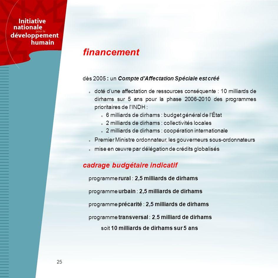 financement cadrage budgétaire indicatif