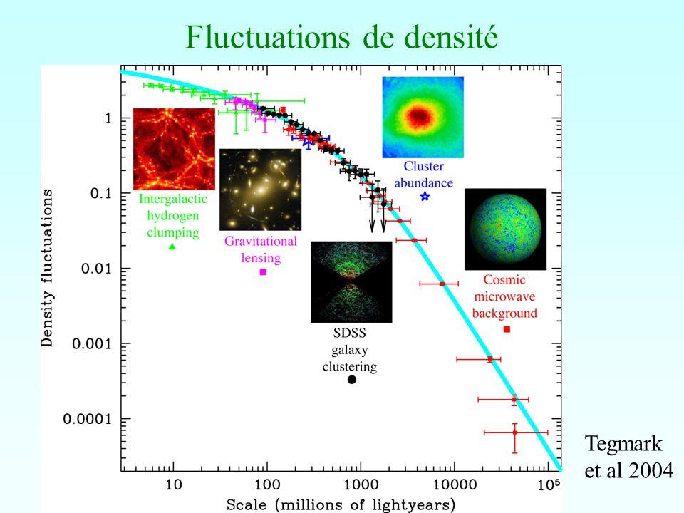 Fluctuations de densité