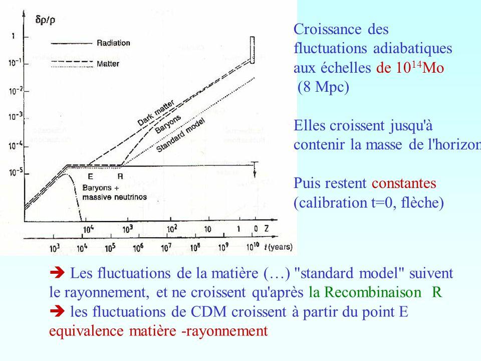 Croissance des fluctuations adiabatiques. aux échelles de 1014Mo. (8 Mpc) Elles croissent jusqu à.