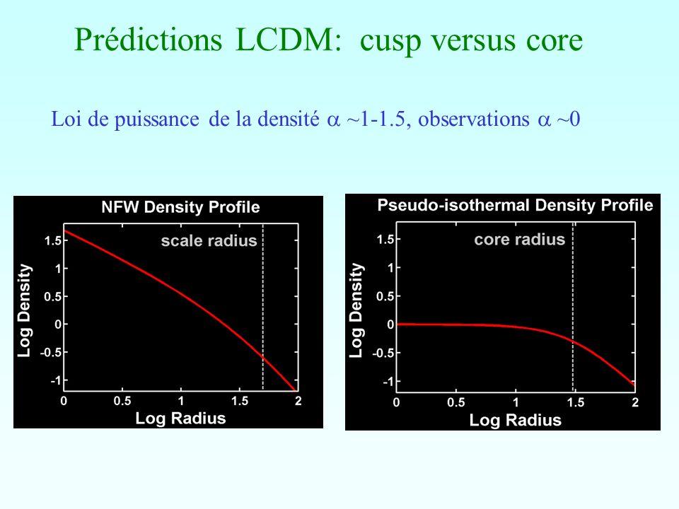 Prédictions LCDM: cusp versus core