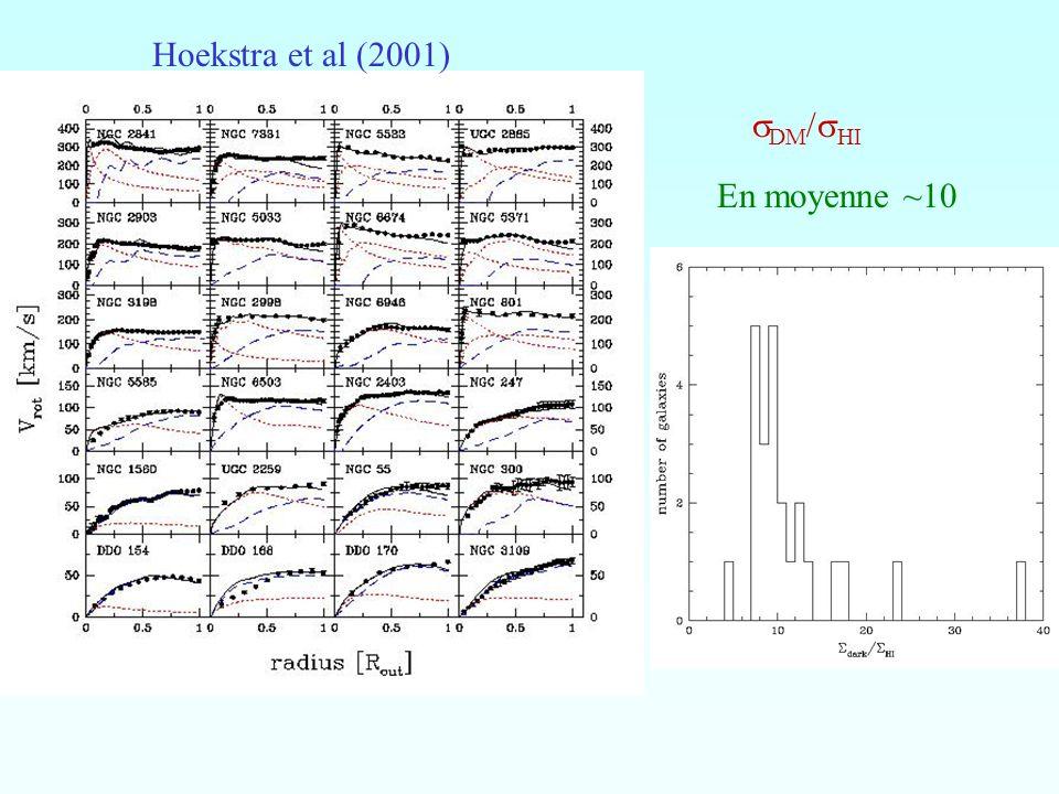 Hoekstra et al (2001) sDM/sHI En moyenne ~10