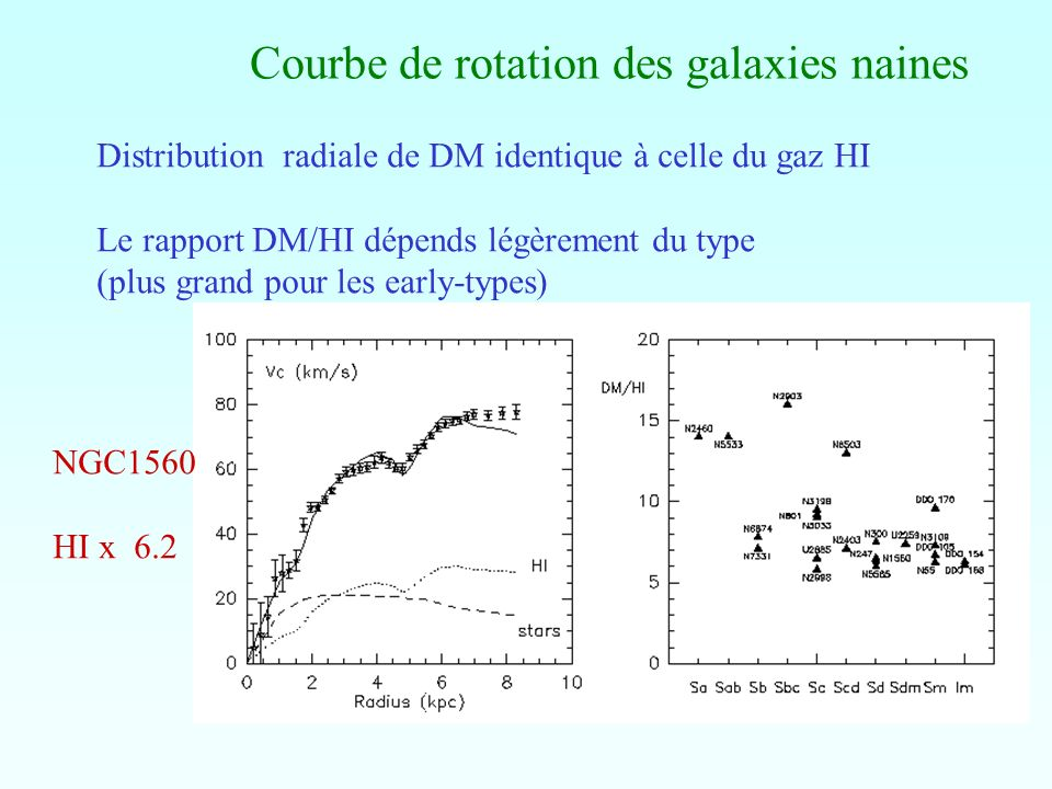 Courbe de rotation des galaxies naines