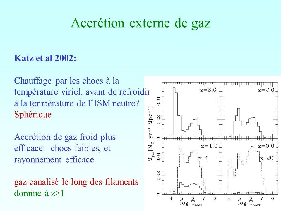Accrétion externe de gaz