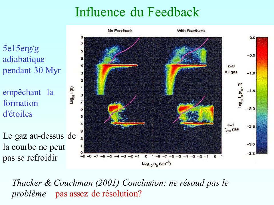 Influence du Feedback 5e15erg/g adiabatique pendant 30 Myr
