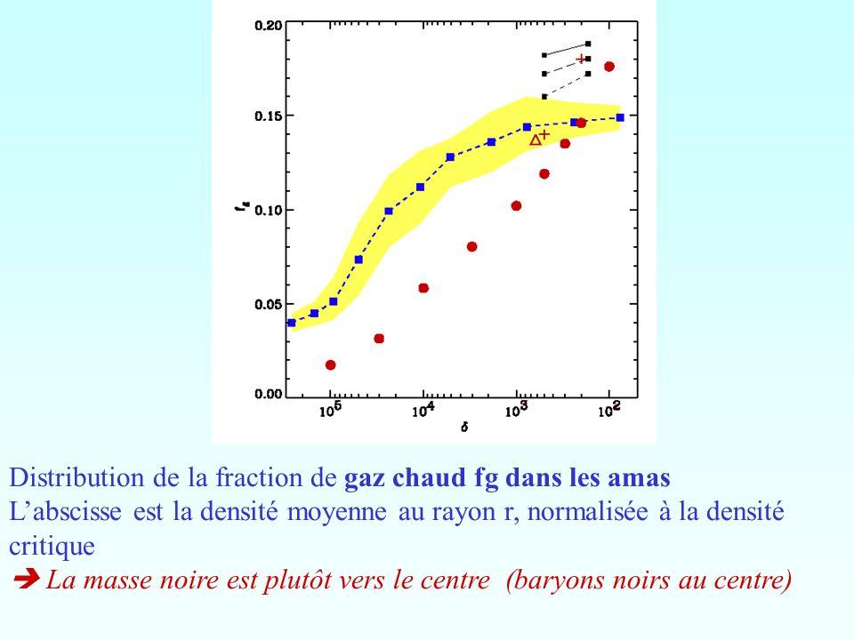 Distribution de la fraction de gaz chaud fg dans les amas