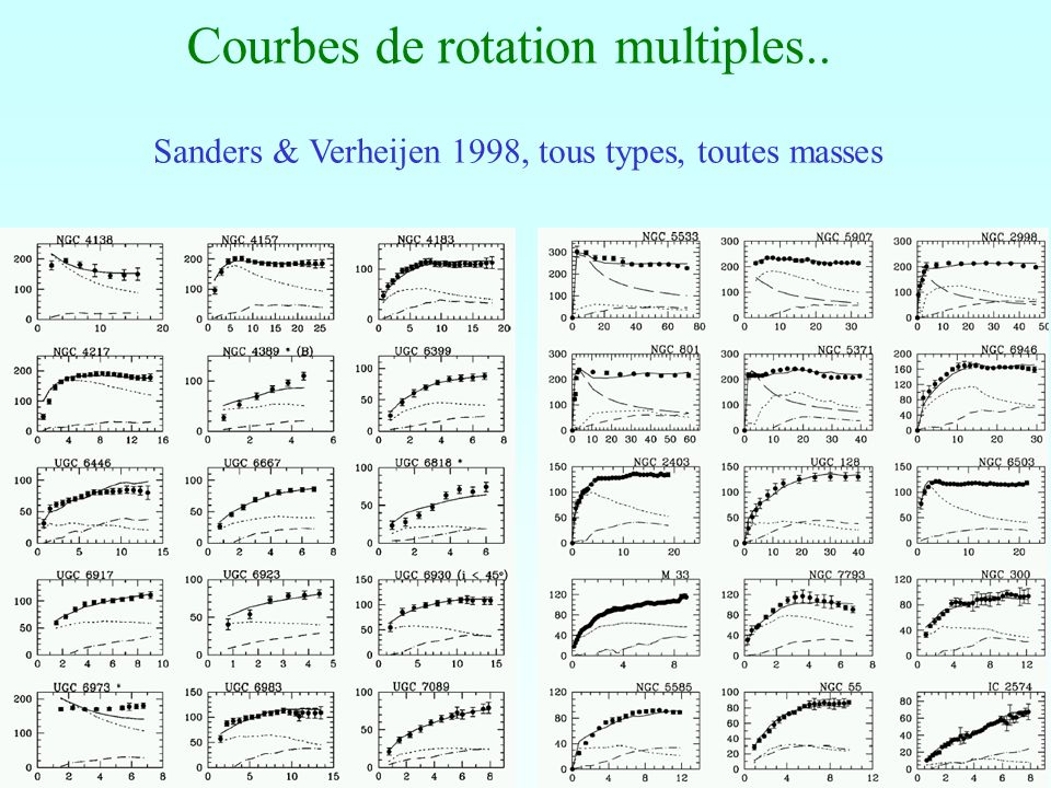 Courbes de rotation multiples..
