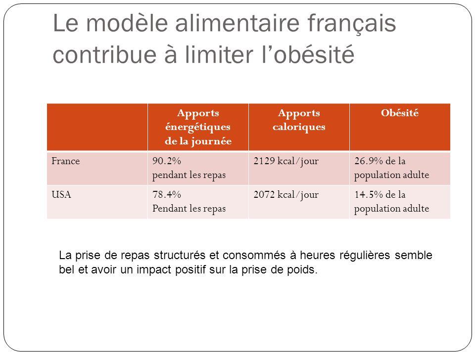 Le modèle alimentaire français contribue à limiter l'obésité