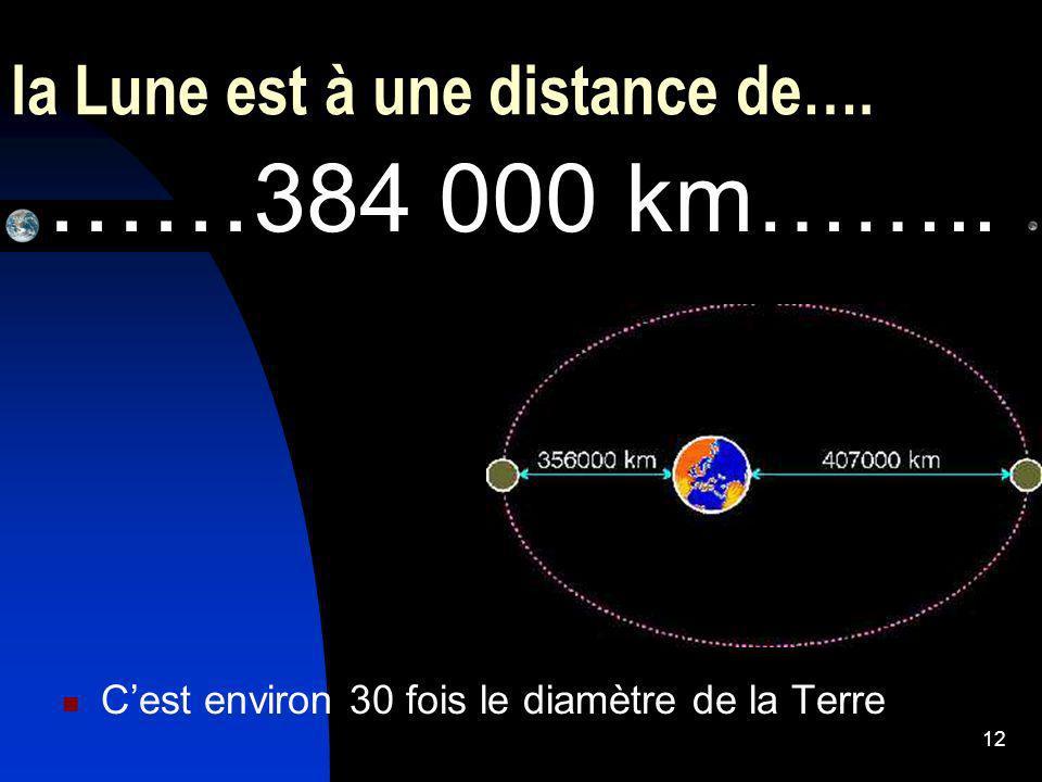la Lune est à une distance de….