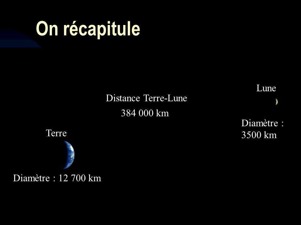 On récapitule Lune Distance Terre-Lune 384 000 km Diamètre : 3500 km
