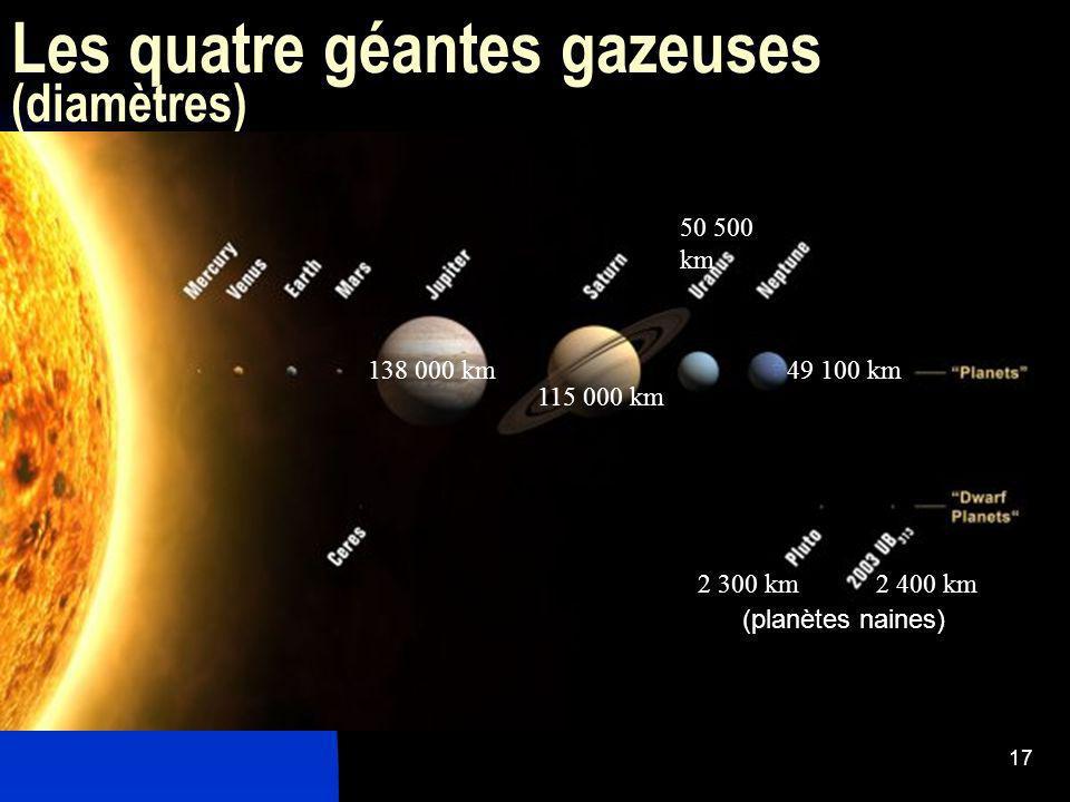 Les quatre géantes gazeuses (diamètres)