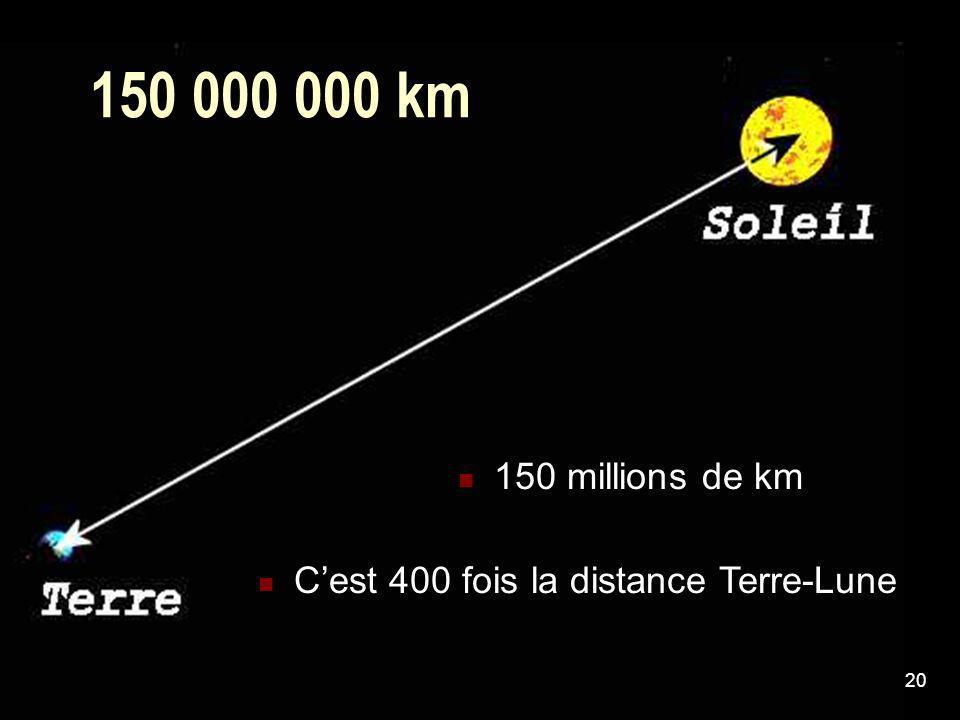 150 000 000 km 150 millions de km C'est 400 fois la distance Terre-Lune