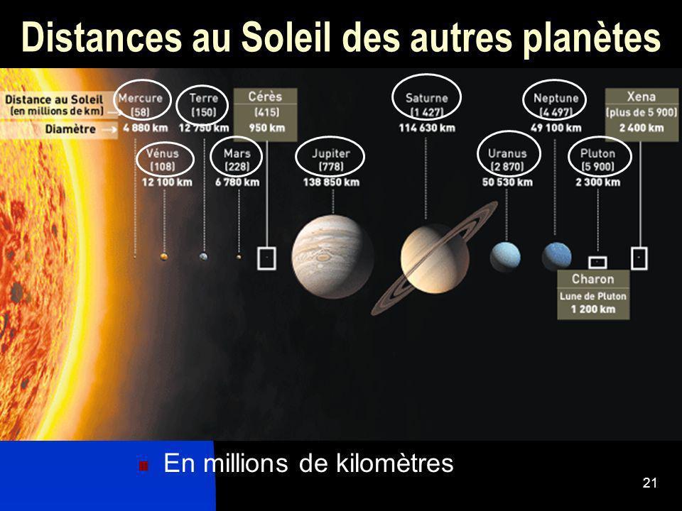 Distances au Soleil des autres planètes