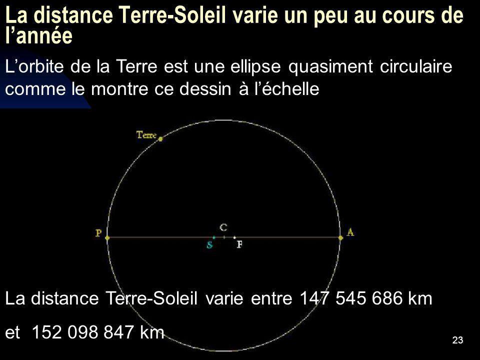 La distance Terre-Soleil varie un peu au cours de l'année