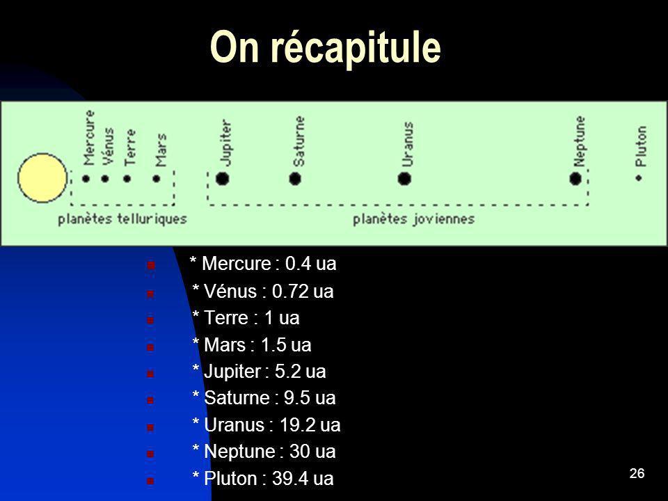 On récapitule * Mercure : 0.4 ua * Vénus : 0.72 ua * Terre : 1 ua