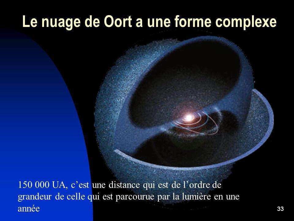 Le nuage de Oort a une forme complexe