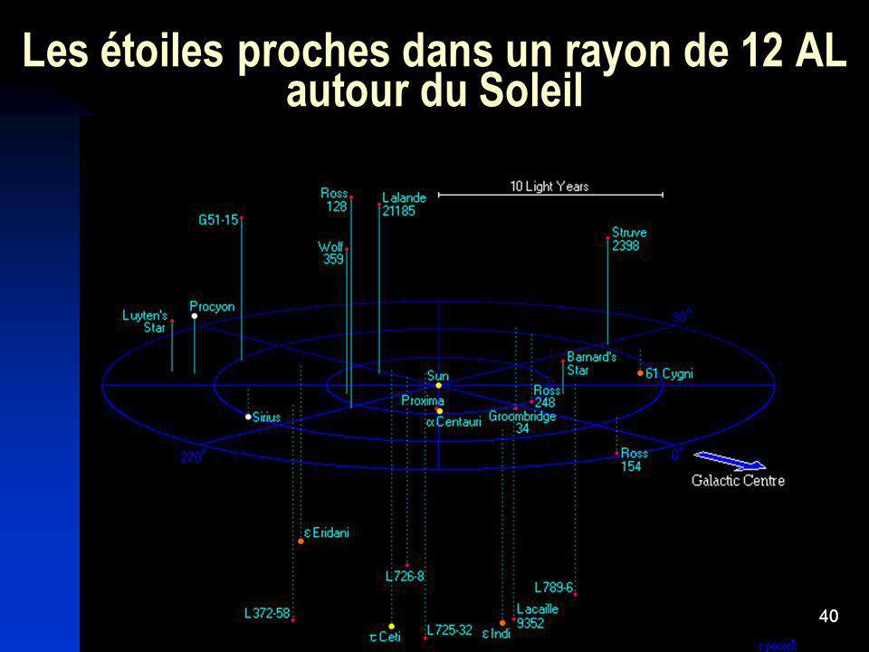 Les étoiles proches dans un rayon de 12 AL autour du Soleil
