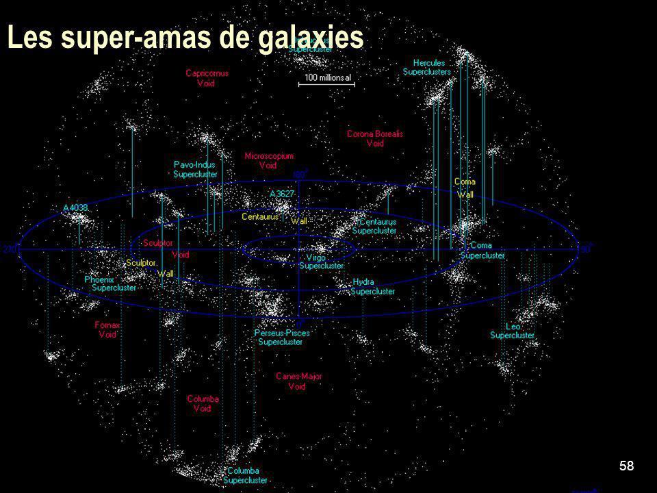 Les super-amas de galaxies