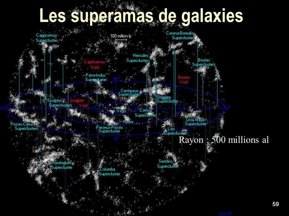 Les superamas de galaxies