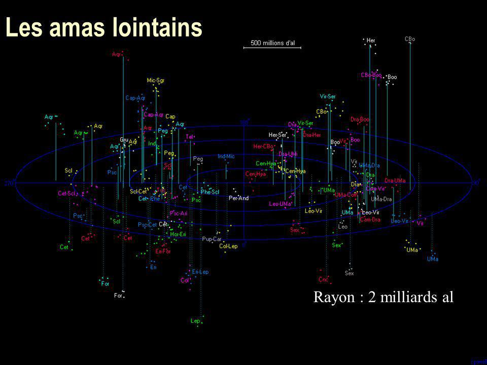 Les amas lointains Rayon : 2 milliards al