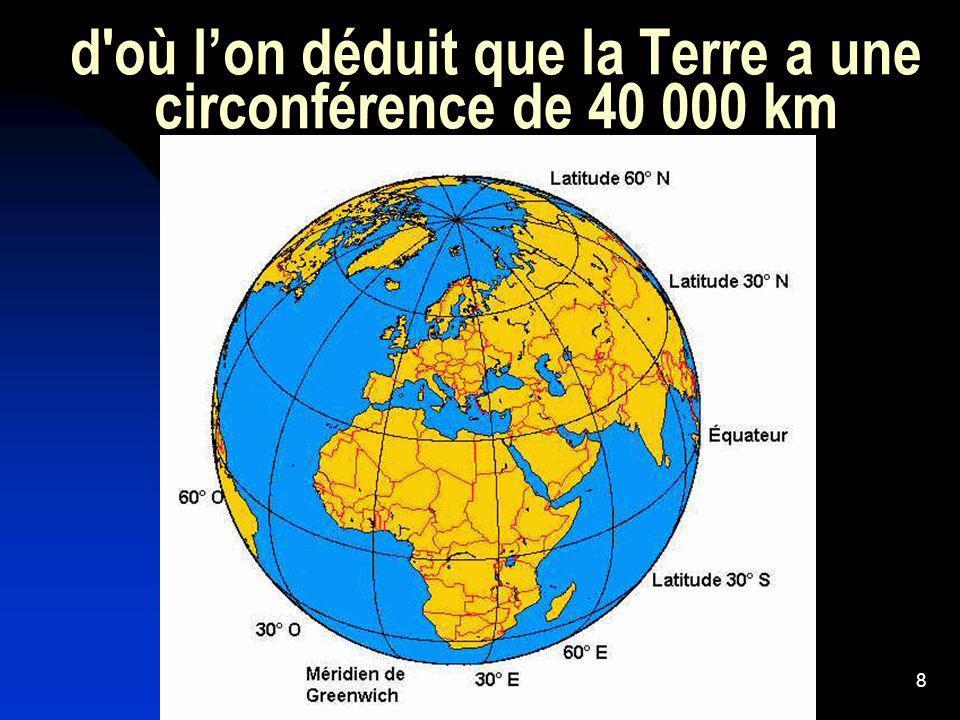 d où l'on déduit que la Terre a une circonférence de 40 000 km