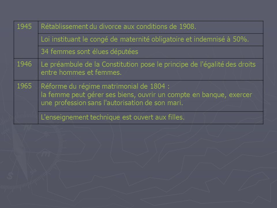 1945 Rétablissement du divorce aux conditions de 1908. Loi instituant le congé de maternité obligatoire et indemnisé à 50%.