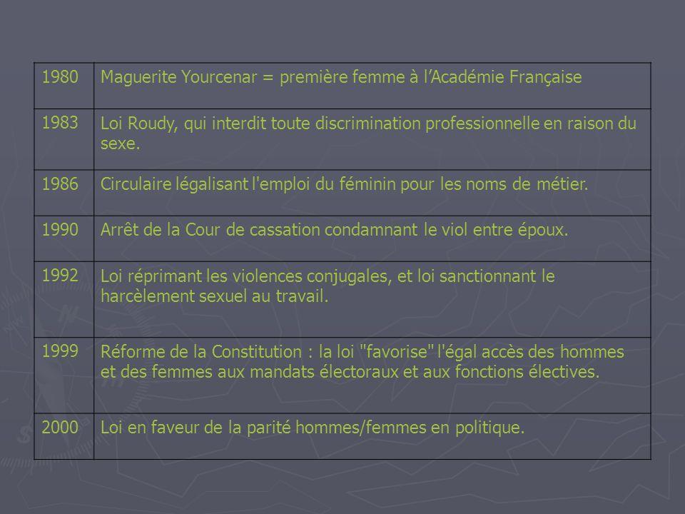 1980 Maguerite Yourcenar = première femme à l'Académie Française. 1983. Loi Roudy, qui interdit toute discrimination professionnelle en raison du.