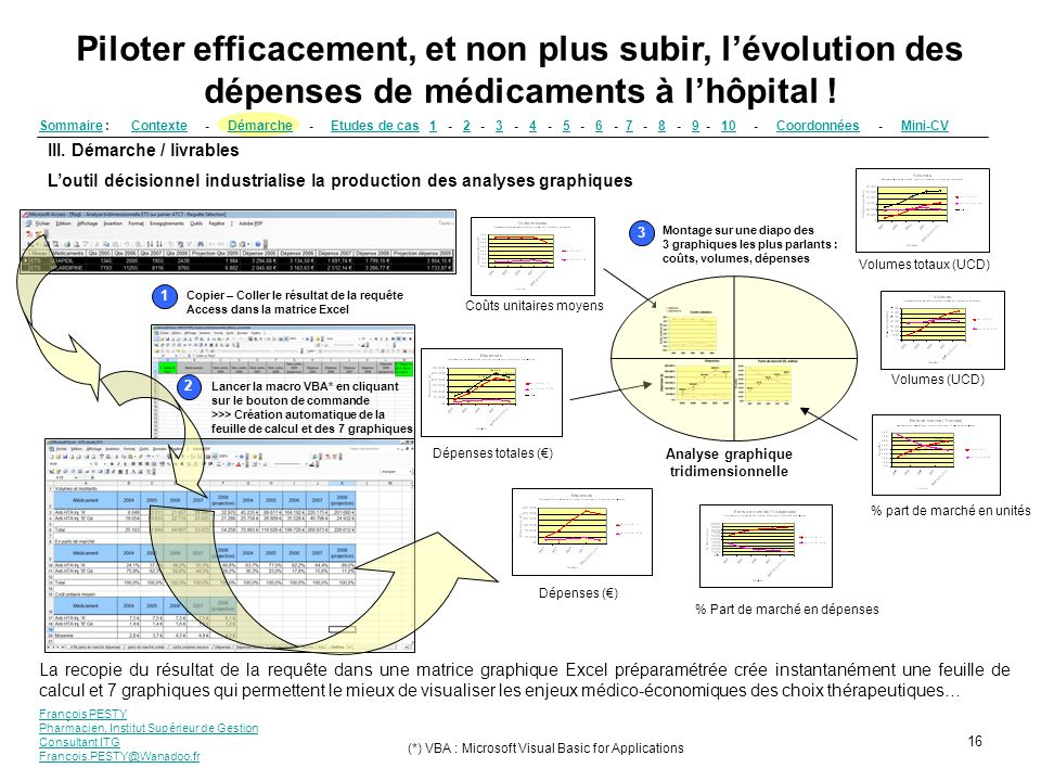 Analyse graphique tridimensionnelle