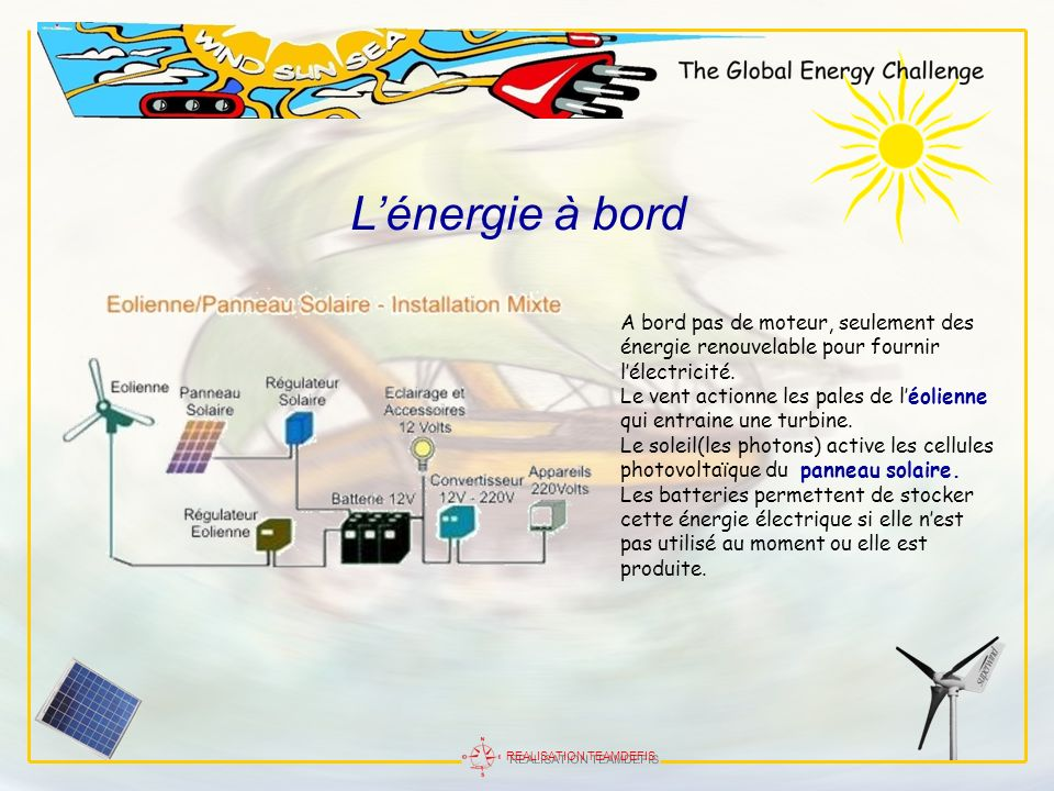L'énergie à bordA bord pas de moteur, seulement des énergie renouvelable pour fournir l'électricité.