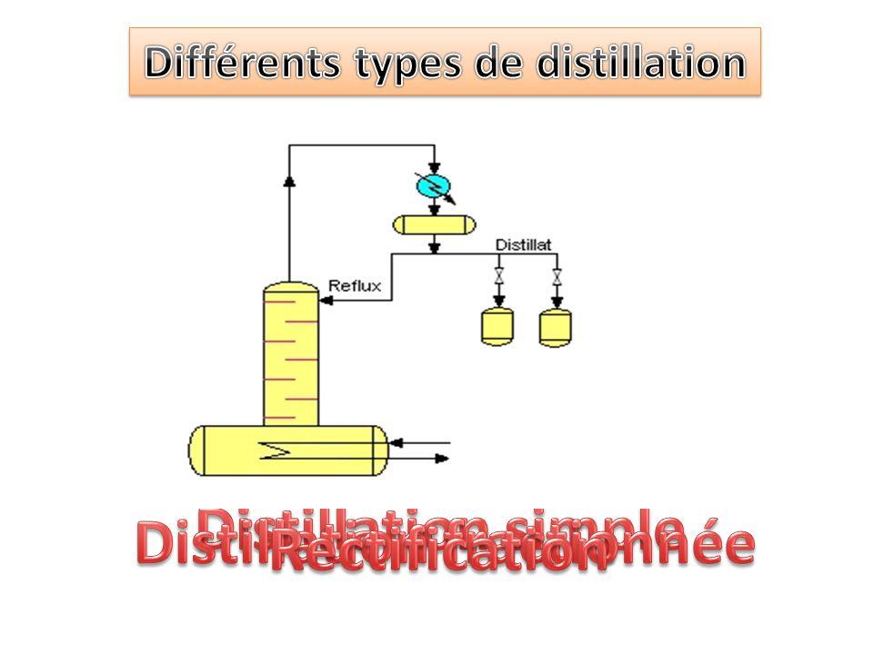 Différents types de distillation Distillation fractionnée