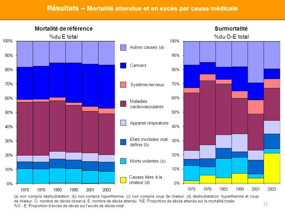 Résultats – Mortalité attendue et en excès par cause médicale