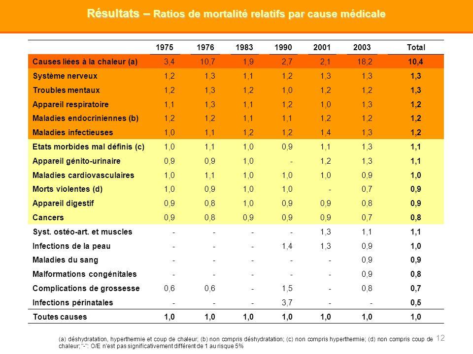 Résultats – Ratios de mortalité relatifs par cause médicale
