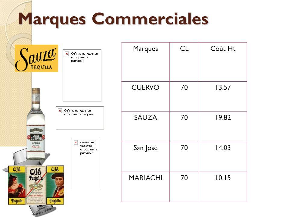 Marques Commerciales Marques CL Coût Ht CUERVO 70 13.57 SAUZA 19.82