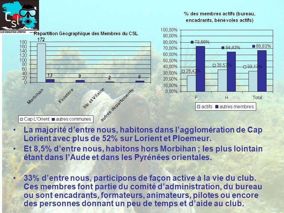 La majorité d'entre nous, habitons dans l'agglomération de Cap Lorient avec plus de 52% sur Lorient et Ploemeur.