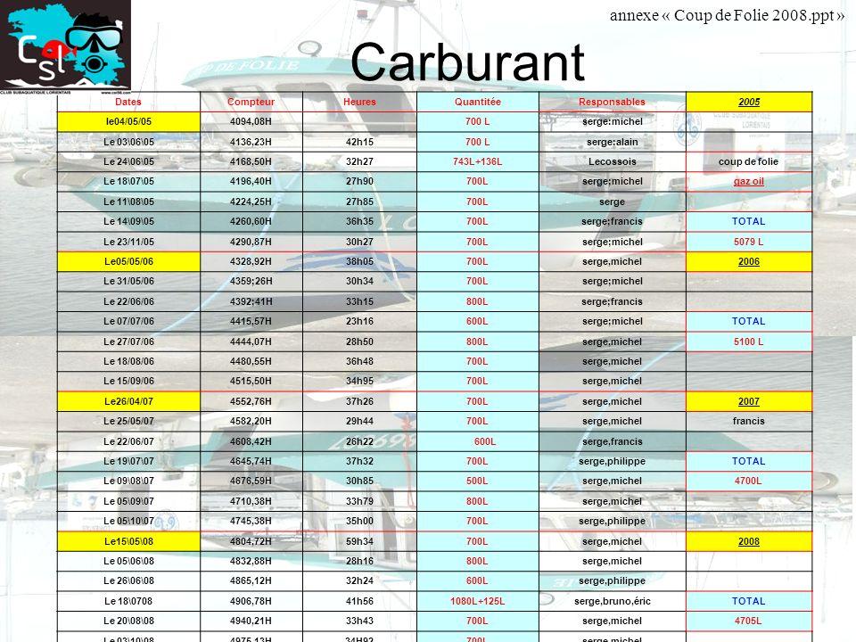 Carburant annexe « Coup de Folie 2008.ppt » Dates Compteur Heures